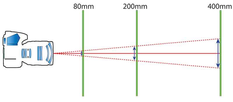 لرزش دوربین با تغییر فاصله کانونی
