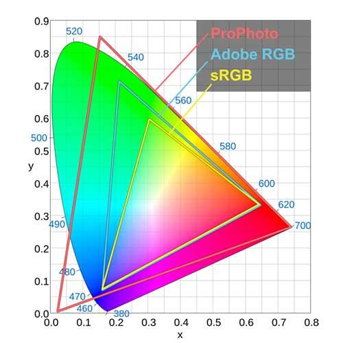 فضاهای رنگی RGB